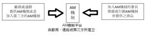 AM機制示意圖
